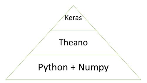 Neural_Net_Python_Theona_Keras