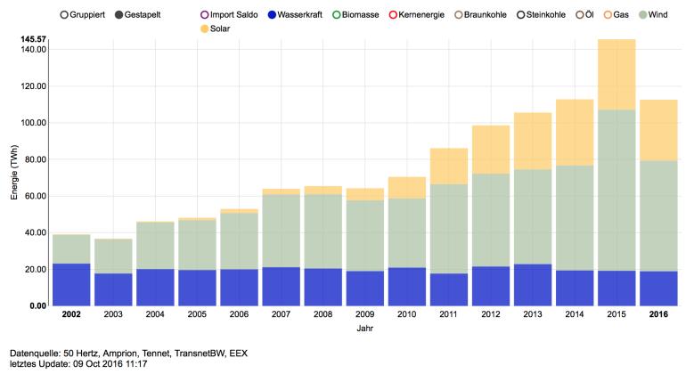 Quelle: Screenshot von https://www.energy-charts.de