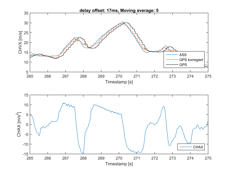Verlauf der Geschwindigkeit (oben) und der Längsbeschleunigung (unten) über die Zeit - Durch die Korrektur Verläuft das GPS Signal deutliche näher am eigentlichen Geschwindigkeitsverlauf entlang - Correvit (blau),  unverändertes GPS Signal (schwarz), korregiertes GPS Signals (orange)