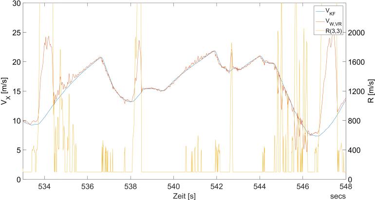 Verlauf der Geschwindigkeit und der Messwertunsicherheit über die Zeit - Das Diagramm zeigt die Funktionsweise der adaptiven R-Matrix. Sobald die Abweichung zwischen der geschätzten Geschwindigkeit und der Radgeschwindigkeit den Schwellwert überschreitet steigt die Unsicherheit des Messwertes - geschätzte Geschwindigkeit (blau), Radgeschwindigkeit vorne rechts (rot) und Messunsicherheit (gelb)
