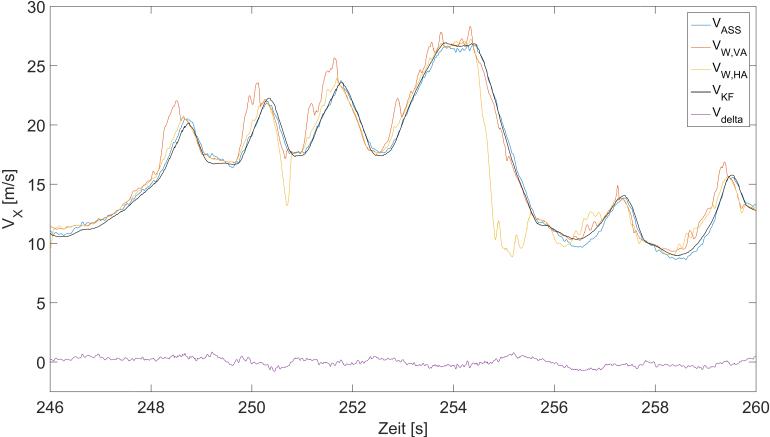 Geschwindigkeitsverlauf über Zeit - Der Kalmanfilter weicht nur sehr gering vom Referenzverlauf der Geschwindigkeit ab. Die größten Unterschiede sind in Kurvenfahrten (Geschwindigkeitstäler) auszumachen - Correvit (blau,), gemittelte Radgeschwindigkeit Voderachse (rot), gemittelte Radgeschwindigkeit Hinterachse (gelb), Ergebnis des Filters (schwarz) und der Fehler zwischen dem Filter und dem Correvit (lila)
