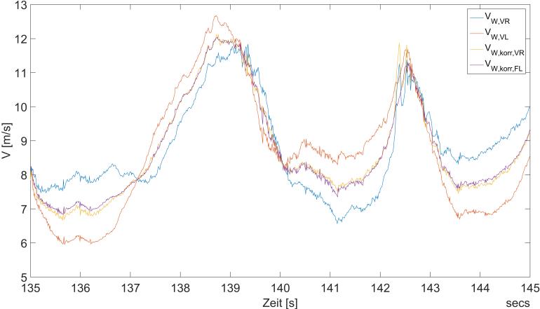 Verlauf der Vorderachsradgeschwindigkeiten über die Zeit - Es ist deutlich zu erkennen, wie nach der Korrktur die Radgeschwindigkeiten nahezu übereinstimmen - Vorderrad rechts (blau), Vorderrad links (orange), korregiertes Vorderrad rechts (gelb) und korregiertes Vorderrad links (lila)